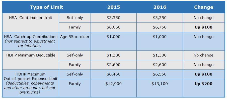 401k Contribution Limits 2016