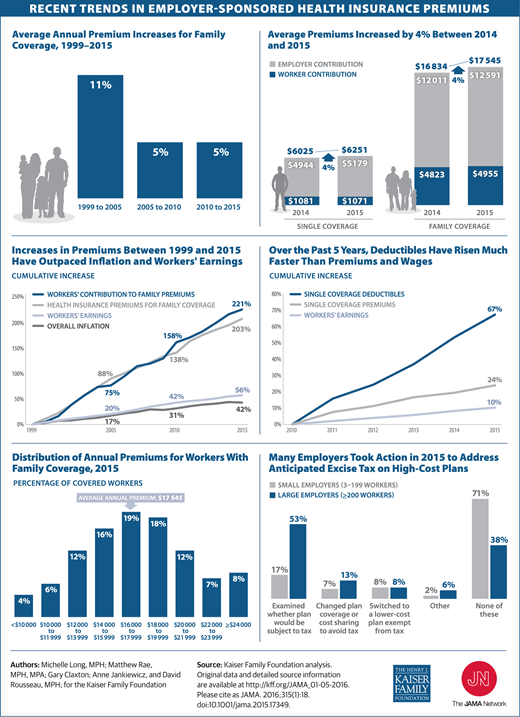 Health Insurance Premium Trends - New England Employee ...