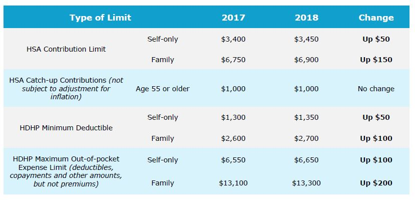 It Also Includes The Catch Up Contribution Limit That Lies To Hsa Eligible Individuals Who Are Age 55 Or Older Which Is Not Adjusted For Inflation And