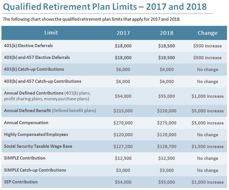 Employee Benefits Internal Revenue Service | Autos Post